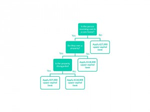 Upper capital limit decision tree
