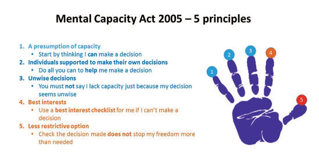 Image result for mental capacity act 2005