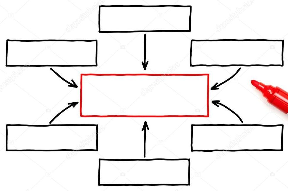 Series of boxes arranged in a circle with arrows pointing to a larger boe at the centre with a red outline - signifying joined up care